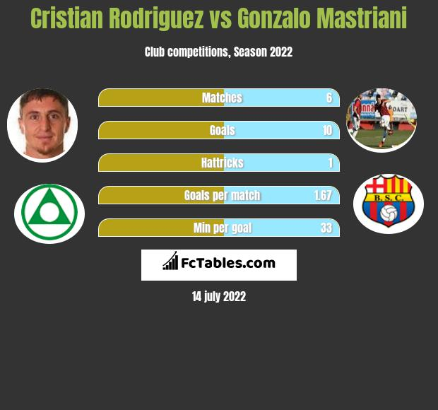Cristian Rodriguez vs Gonzalo Mastriani h2h player stats