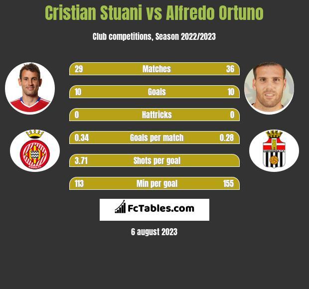 Cristian Stuani vs Alfredo Ortuno h2h player stats