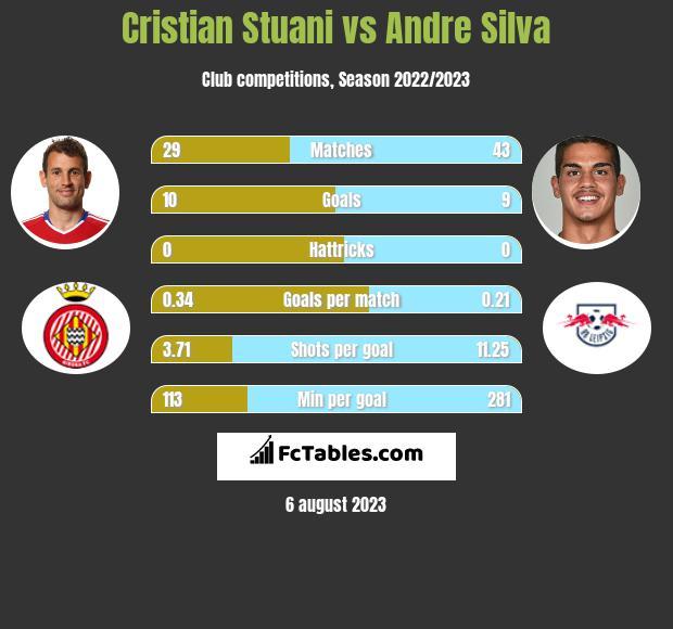 Cristian Stuani vs Andre Silva h2h player stats