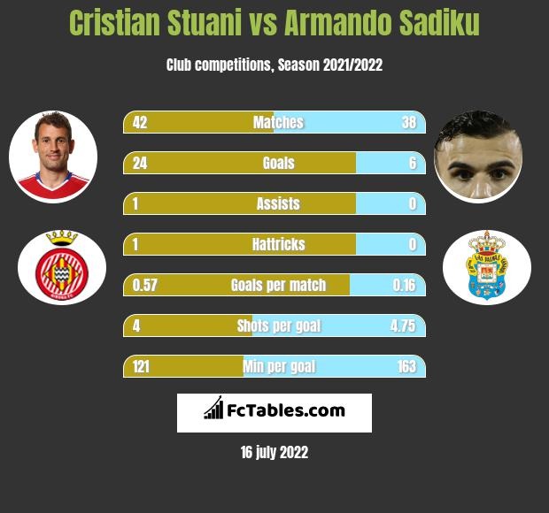 Cristian Stuani vs Armando Sadiku h2h player stats