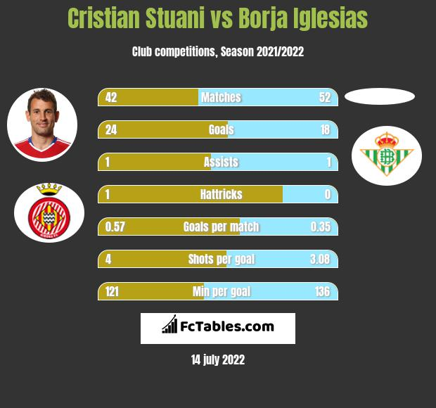 Cristian Stuani vs Borja Iglesias h2h player stats