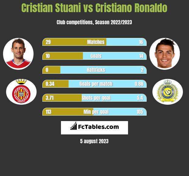 Cristian Stuani vs Cristiano Ronaldo h2h player stats