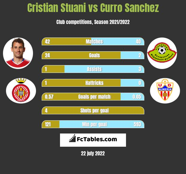 Cristian Stuani vs Curro Sanchez h2h player stats