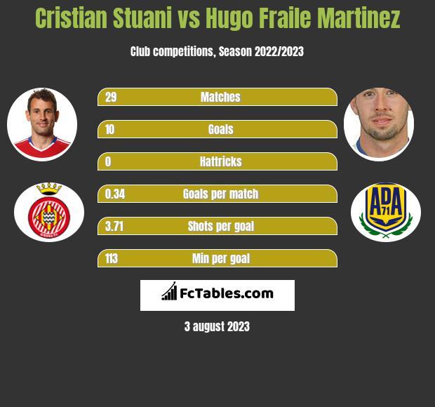 Cristian Stuani vs Hugo Fraile Martinez h2h player stats
