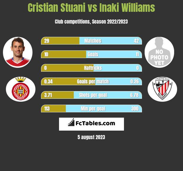 Cristian Stuani vs Inaki Williams h2h player stats
