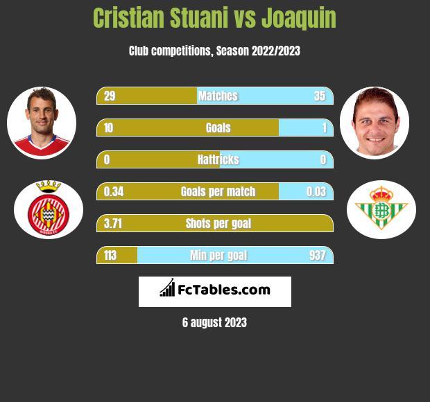 Cristian Stuani vs Joaquin h2h player stats