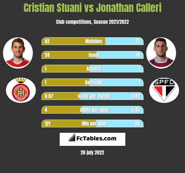 Cristian Stuani vs Jonathan Calleri h2h player stats