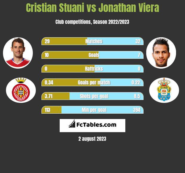 Cristian Stuani vs Jonathan Viera h2h player stats