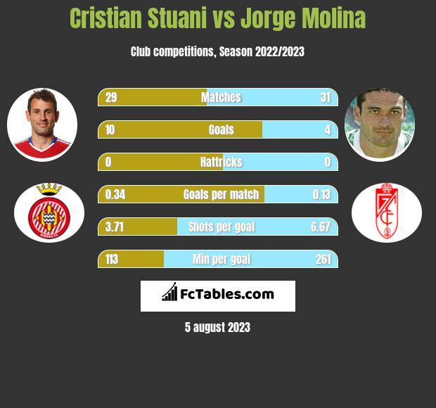 Cristian Stuani vs Jorge Molina h2h player stats