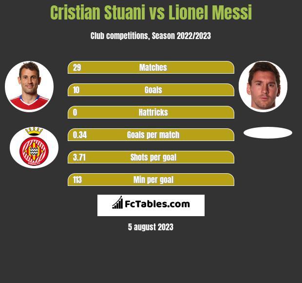 Cristian Stuani vs Lionel Messi h2h player stats