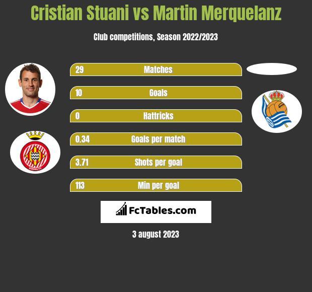 Cristian Stuani vs Martin Merquelanz h2h player stats