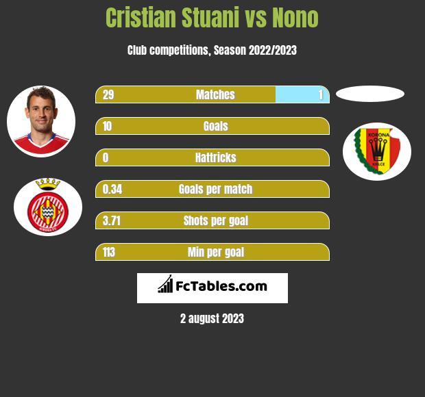 Cristian Stuani vs Nono h2h player stats