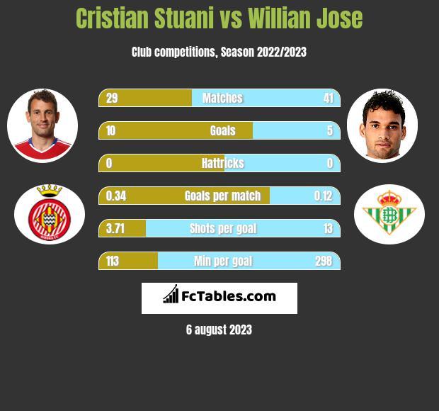 Cristian Stuani vs Willian Jose h2h player stats