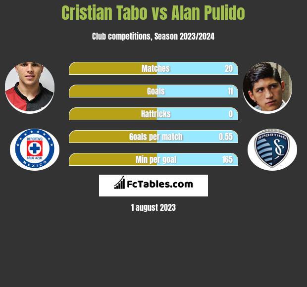 Cristian Tabo vs Alan Pulido infographic