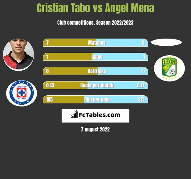 Cristian Tabo infographic statistics for Puebla