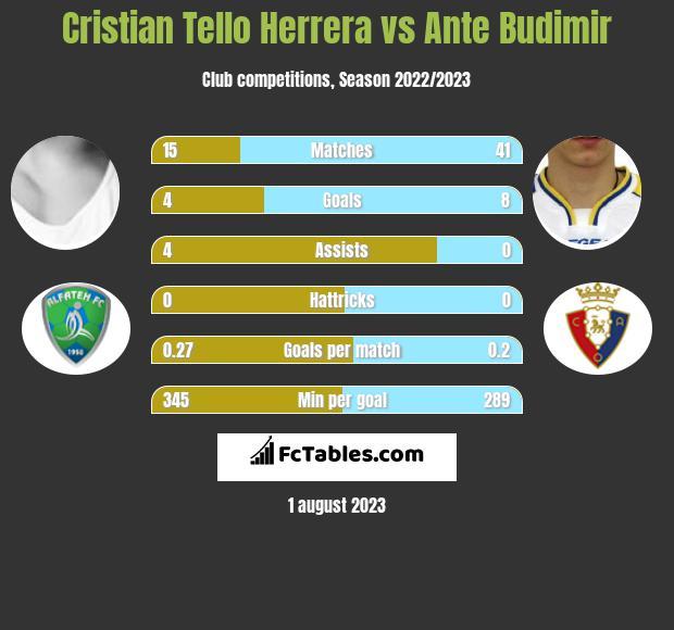 Cristian Tello Herrera vs Ante Budimir infographic