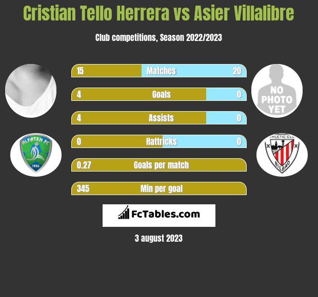Cristian Tello vs Asier Villalibre infographic
