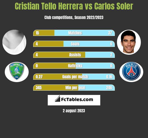 Cristian Tello vs Carlos Soler infographic