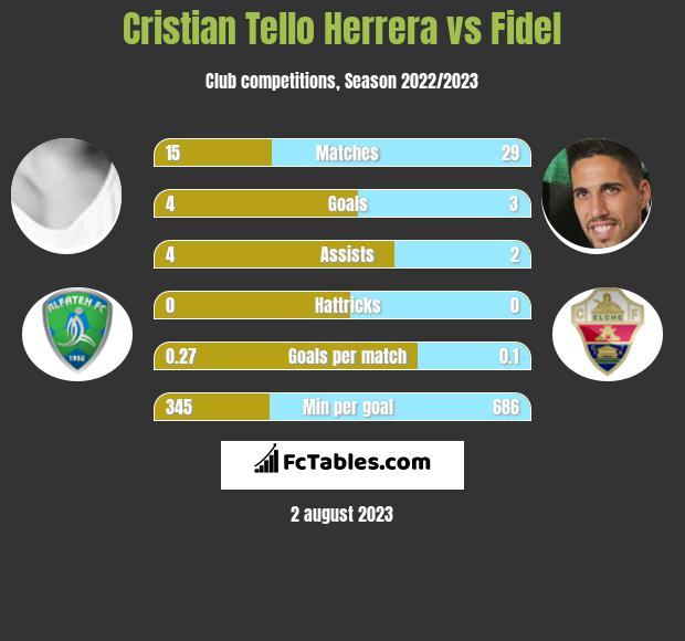 Cristian Tello Herrera vs Fidel h2h player stats
