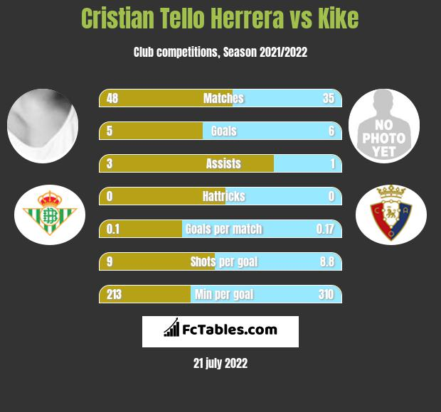 Cristian Tello Herrera vs Kike h2h player stats