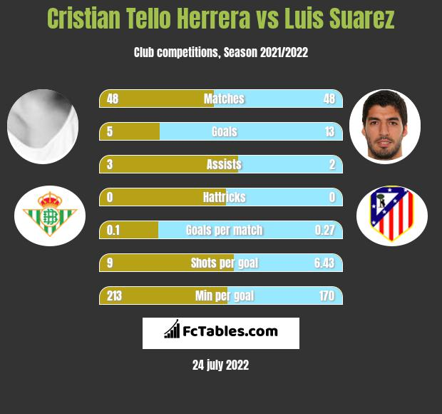 Cristian Tello vs Luis Suarez h2h player stats