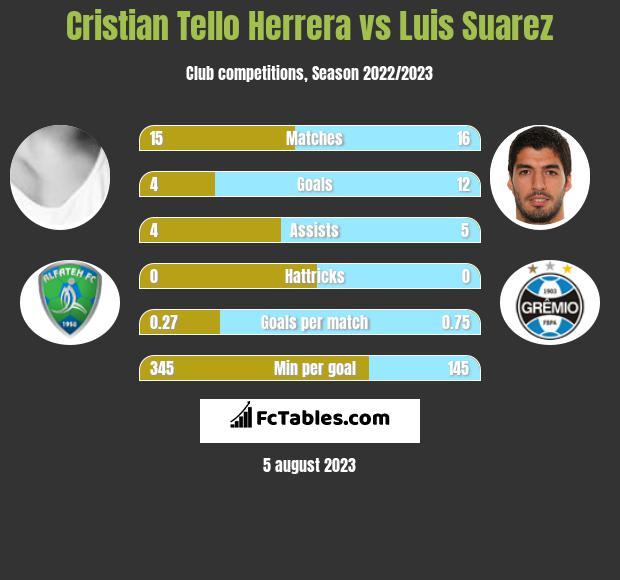 Cristian Tello Herrera vs Luis Suarez h2h player stats