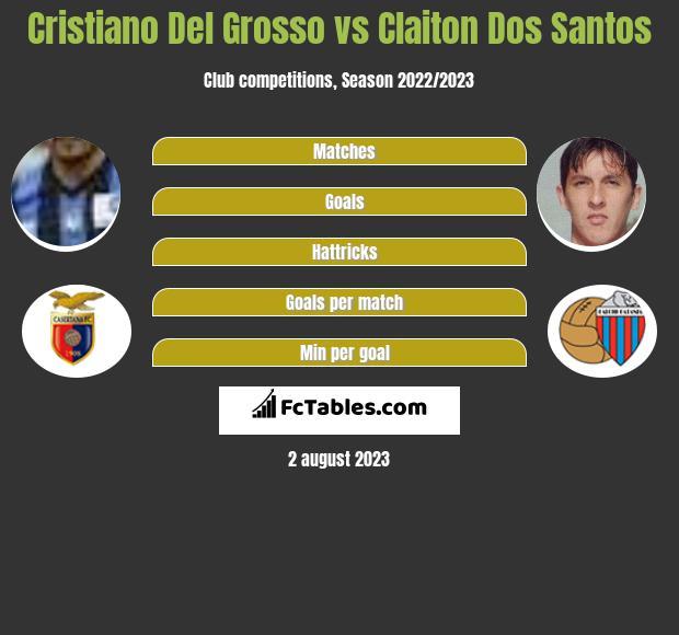 Cristiano Del Grosso vs Claiton Dos Santos infographic