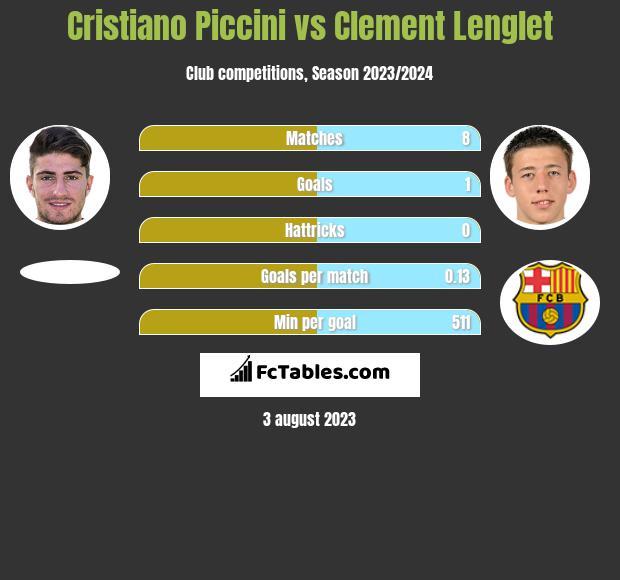 Cristiano Piccini vs Clement Lenglet infographic