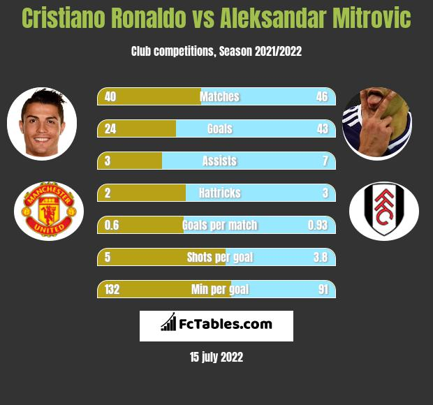 Cristiano Ronaldo vs Aleksandar Mitrovic h2h player stats