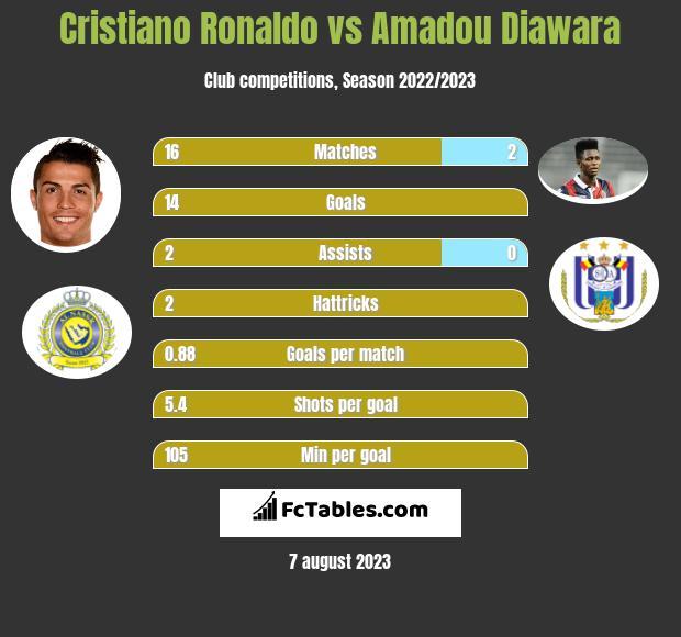 Cristiano Ronaldo vs Amadou Diawara h2h player stats