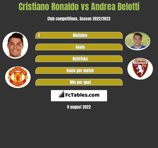 Cristiano Ronaldo vs Andrea Belotti h2h player stats
