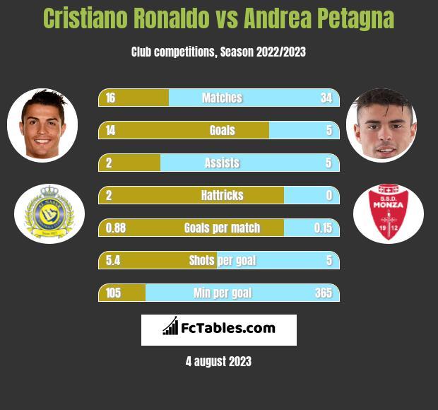 Cristiano Ronaldo vs Andrea Petagna h2h player stats