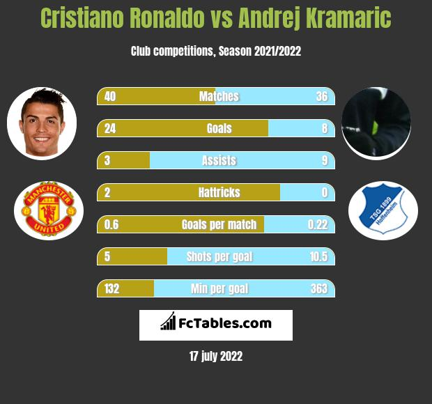 Cristiano Ronaldo vs Andrej Kramaric h2h player stats