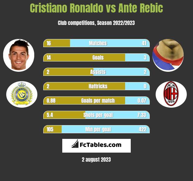 Cristiano Ronaldo vs Ante Rebic h2h player stats