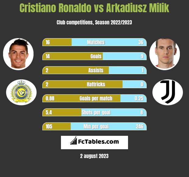 Cristiano Ronaldo vs Arkadiusz Milik h2h player stats
