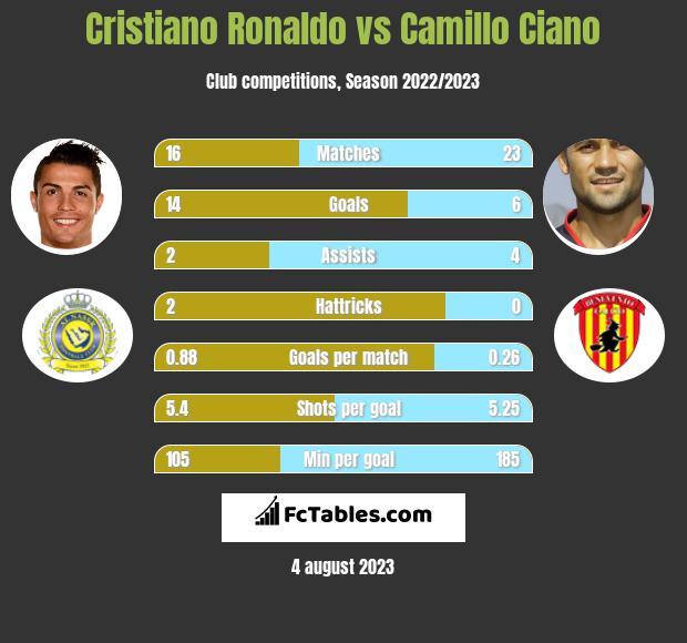 Cristiano Ronaldo vs Camillo Ciano h2h player stats