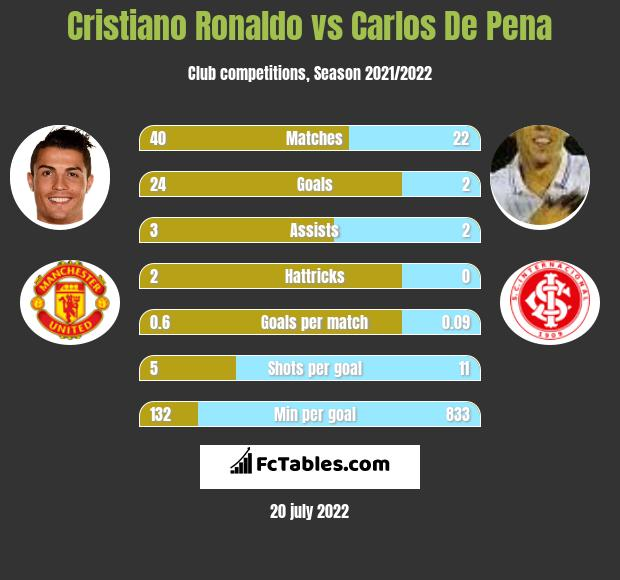 Cristiano Ronaldo vs Carlos De Pena h2h player stats