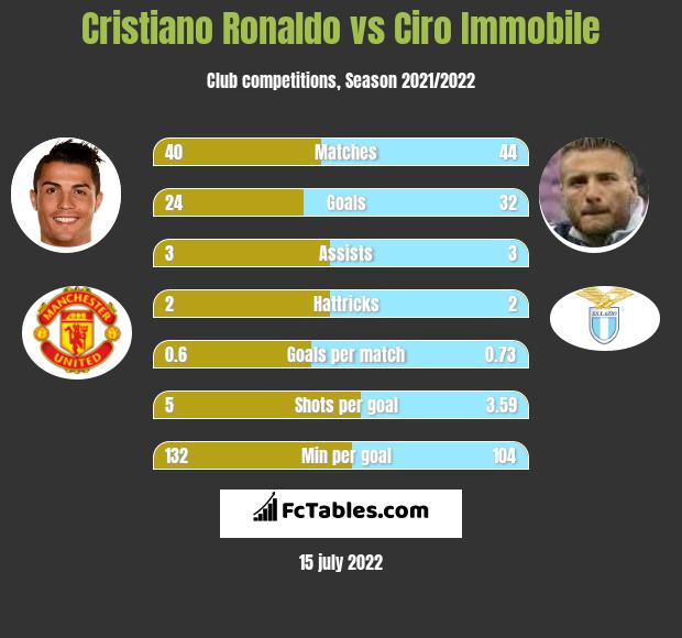Cristiano Ronaldo vs Ciro Immobile h2h player stats