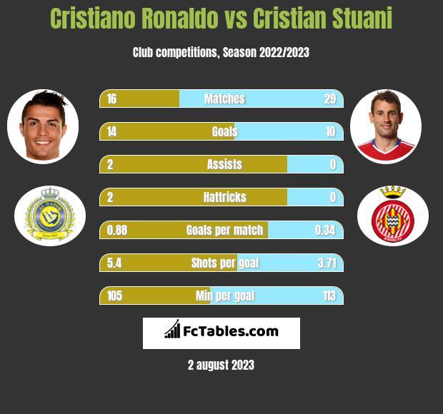Cristiano Ronaldo vs Cristian Stuani h2h player stats