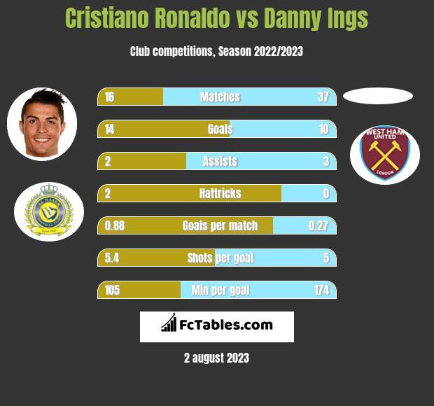 Cristiano Ronaldo vs Danny Ings infographic