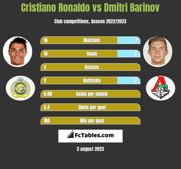 Cristiano Ronaldo vs Dmitri Barinov infographic