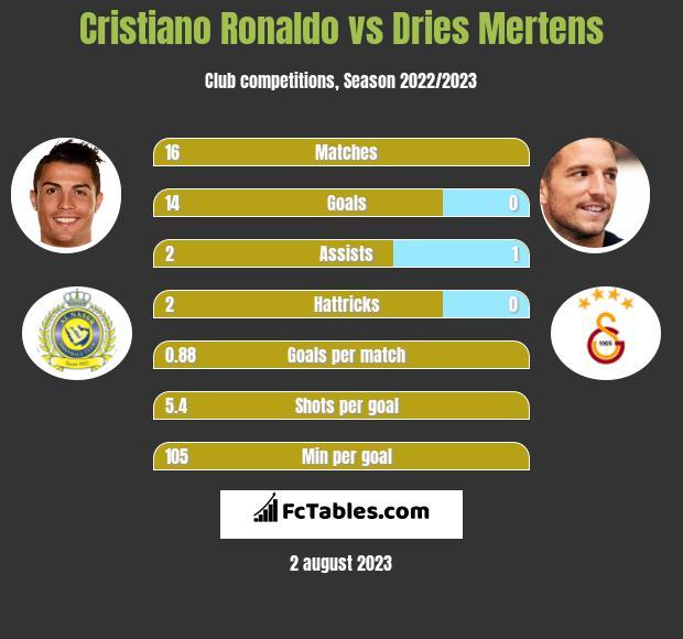 Cristiano Ronaldo vs Dries Mertens h2h player stats