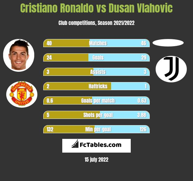 Cristiano Ronaldo vs Dusan Vlahovic h2h player stats
