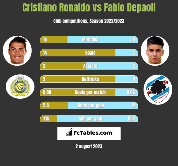 Cristiano Ronaldo vs Fabio Depaoli infographic