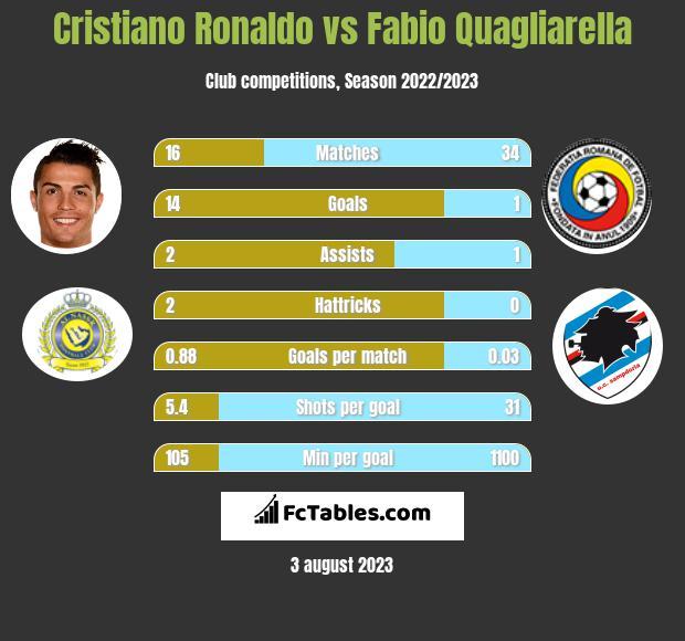 Cristiano Ronaldo vs Fabio Quagliarella h2h player stats