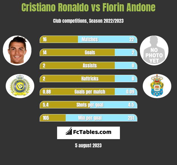 Cristiano Ronaldo vs Florin Andone