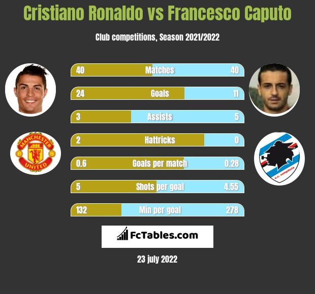 Cristiano Ronaldo vs Francesco Caputo h2h player stats