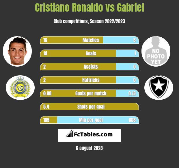 Cristiano Ronaldo vs Gabriel h2h player stats