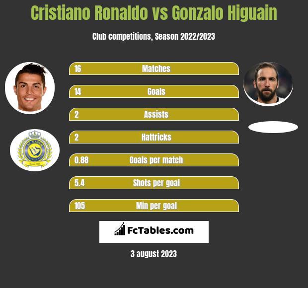 Cristiano Ronaldo vs Gonzalo Higuain