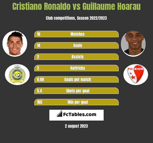 Cristiano Ronaldo vs Guillaume Hoarau h2h player stats